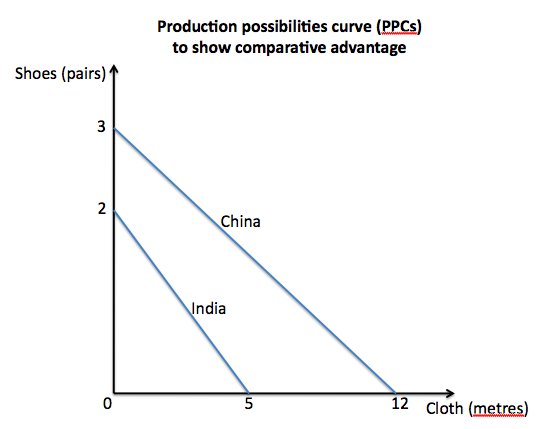 production possibility curves essay essay One world view article is titled food shortages plague n korea on a production-possibilities curve between private and public economics test 1 answers essay.
