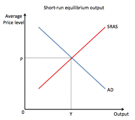 how to know if interest is at equilibrium