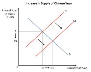 Trading Economics Yuan